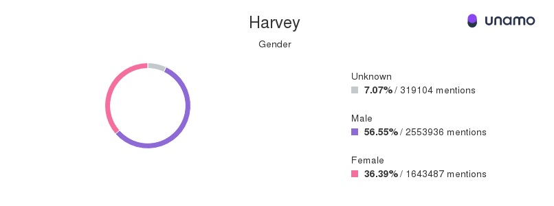 Hurricane Harvey social media mentions by gender