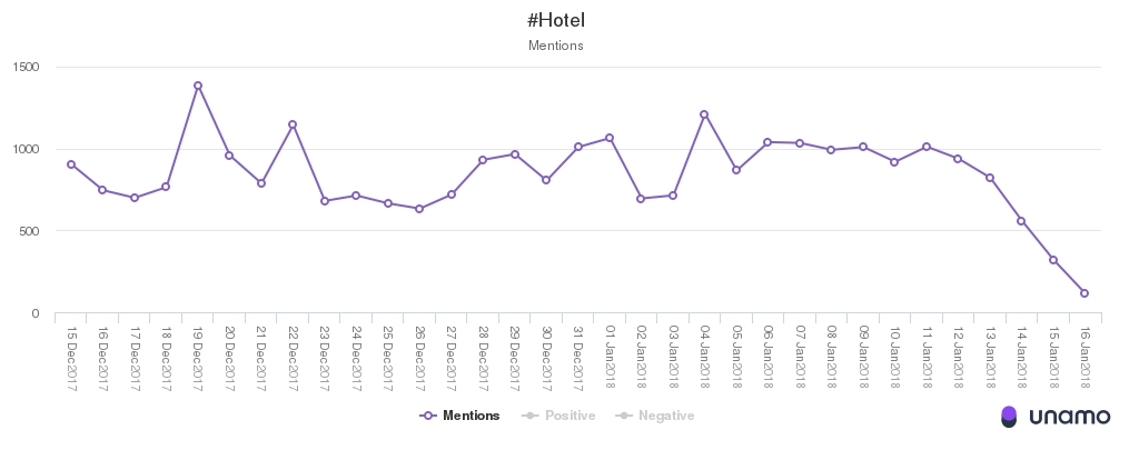 monitoring #hotel unamo social media